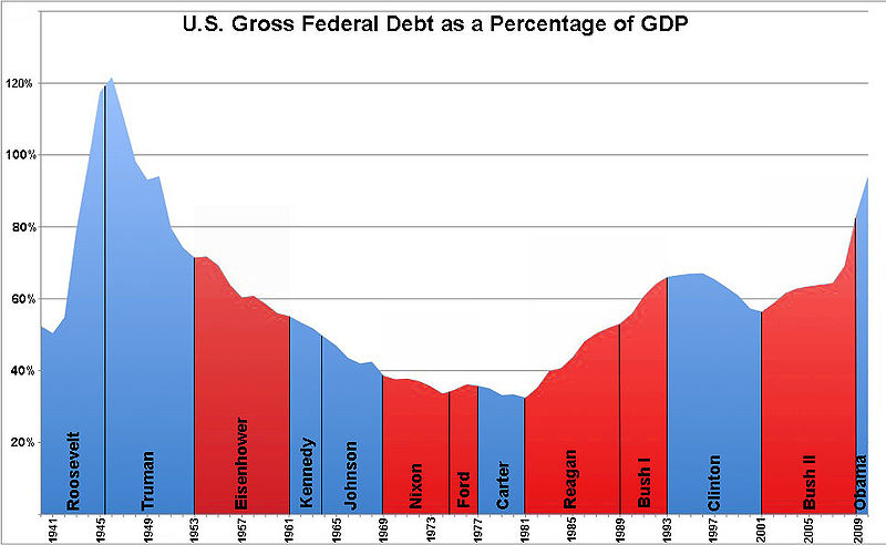 Can someone give A LOT of info on the U.S. Deficit Spending and our Public debt?