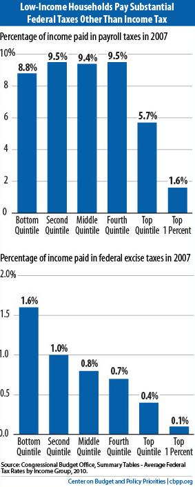 Who Really Pays Taxes? SpeakingofDemocracy.com